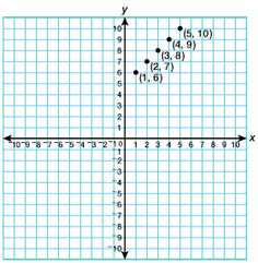Houghton Mifflin Mathematics Grade 4: Chapter 11: Coordinate Graphing: Developing the Concept