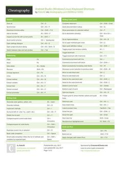 Android Studio (Windows/Linux) Keyboard Shortcuts from Android Icons, Android App Design, Android Art, Android Studio, Android Hacks, Wallpapers Android, Writing Code, Keyboard Shortcuts, Pink Wallpaper Iphone