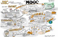 Las mejores plataformas MOOC en español recursos  internacionales para acceder a MOOCS #plataformas #acceso