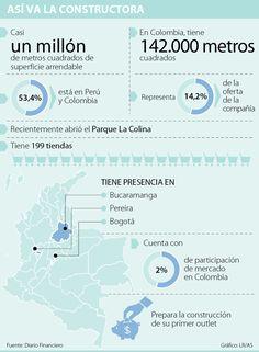 Parque Arauco ya tiene 14,2% de su oferta arrendable en el país Map, Bucaramanga, Tents, Parks, Location Map, Peta, Maps