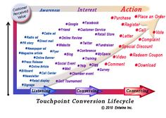 Touchpoint conversion lifestyle