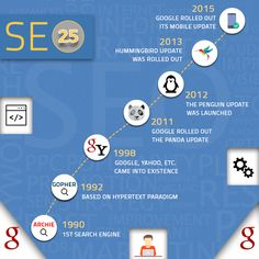 25 Years of Search Engine Optimization History - Local SEO Tampa Company