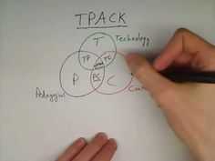 TPACK (or Technological Pedagogical Content Knowledge) is a framework for understanding technology integration for education. This video may be reused under TPACK 21st Century Classroom, 21st Century Learning, Teaching Strategies, Teaching Resources, Social Media Etiquette, Professional Development For Teachers, Curriculum Planning, Technology Integration, Instructional Design