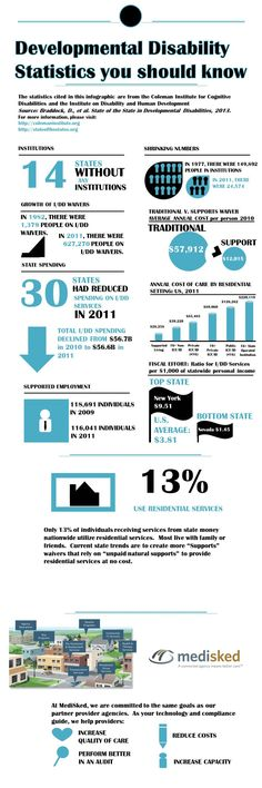 Check out this infographic on Developmental Disabilities Statistics. #MediSked #Knowledge