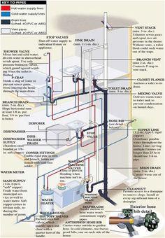 Incredible plumbing and pipe diagram. Ever wonder how your plumbing looks behind the walls and beneath the floors? Plumbing Drains, Pex Plumbing, Bathroom Plumbing, Water Plumbing, Plumbing Fixtures, Bathroom Fixtures, Casa Bunker, Residential Plumbing, Plumbing Installation
