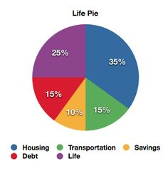 According to Gail vaz Oxlade , your life pie should look like this. I'm happy that mine does! Make sure you save atleast 10% of your income.