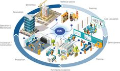 Bim Model, Project Collaboration, Building Information Modeling, 3d Printing Industry, Cloud Mobile, Mobile Application, New Technology, Design Process, Engineering Design Process