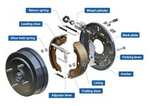Drum Brakes Brakes for Automobiles Product Products and Technologies Front Brakes, Rear Brakes, Hi Lift Jack Mount, Thermal Energy, Kinetic Energy, Brake Shoes, Brake Fluid, Rolling Stock