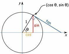 sine cosine and tangent. the hubby and I were just talking about this. urgh I HATED this in school! hes so smart he rattles it all off! Math Tutor, Math Skills, Math Teacher, Math Lessons, Math For Kids, Fun Math, Math Formula Chart, Mathematics Geometry, Geometry Activities
