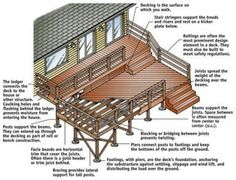 12 Deck Plans Sizes Available For This 2 Level Deck That
