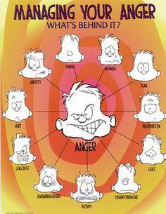 Anger Management Pragmatics: Problem Solving Free Printable « The Helpful Counselor
