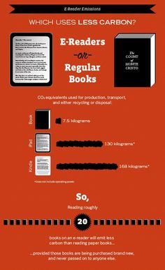 This is an infographic that was created to compare and contrast does a device or a real book use less carbon over the course of its life fandeluxe Image collections