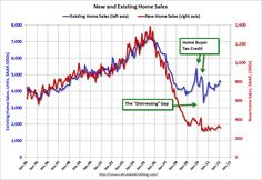 New & Existing Home Sales