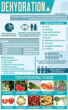 7 Scary Things That Dehydration Does To Your Body - Plus 10 Super-Hydrating Foods For Rapid Recovery Nutrition Education, Health And Nutrition, Health And Wellness, Health Fitness, Nutrition Chart, Nutrition Month, Nutrition Quotes, Nutrition Store, Holistic Nutrition