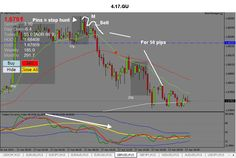 perfect example of a second leg M formation at the high of the day during the start of the London open that generated an easy 50 pips. Buy Low, Sell High an easy 50 pips. Win either way! To see more info on the Rock Manager Forex Trading Software and Forex Trading Software, Forex Trading Tips, Forex Trading Strategies, Intraday Trading, 6 Today, The Rock, Management, Education, Learning