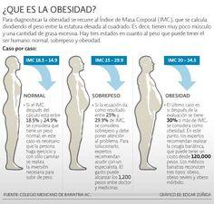 ¿Qué es la obesidad? #obesidad #nutricion #alimentacion
