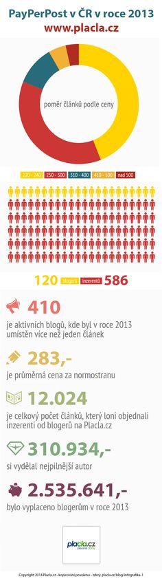 Placla - infografika