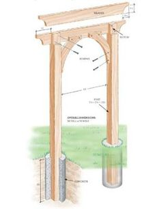 Diagram of Finished Arbor