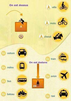 En esta imagen podemos aprender a usar las distintas preposiciones dependiendo de si nos encontramos dentro o encima de nuestro transporte. Por ejempo: en el coche (dentro del coche); en la bicicleta (encima de la bicicleta).