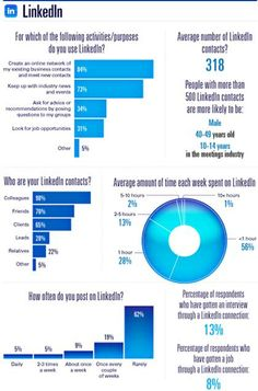 LinkedIn - Exclusive Survey: Social Media Usage by Meeting Planners