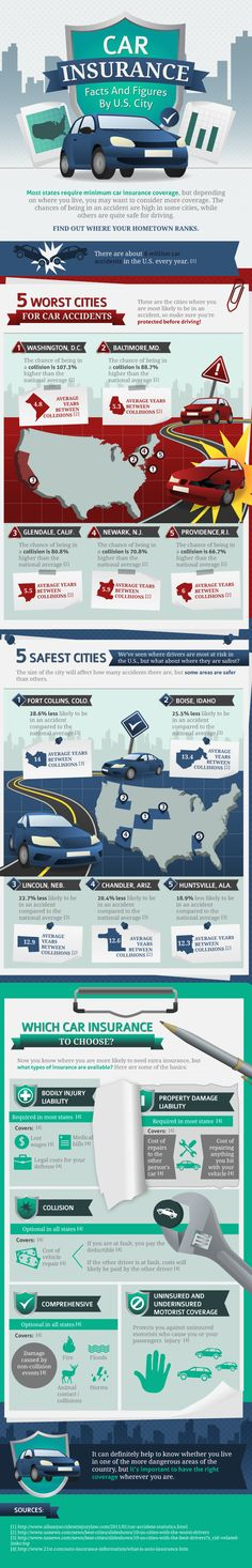 Most states require minimum car insurance coverage, but depending on where you live, you may want to consider more coverage. The chances of being in an accident are high in some cities, while others are quite safe for driving.