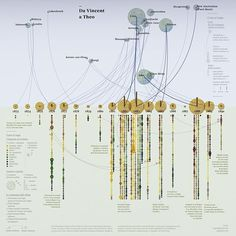Data Visualization : From Vincent to Theo A #datavisualization project on Vincent van Goghs lett