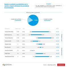 Il peso dei presidenti di commissione http://blog.openpolis.it/2017/01/02/il-peso-dei-presidenti-di-commissione/12640