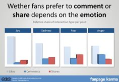 An improved understanding of consumers emotional state will better inform content marketing in the future. #digitalmarketing #business #entrepreneur #startups #marketing #socialmediamarketing #SEO #contentmarketing #alvomedia