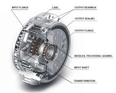 Reduction gears | SPINEA - Excellence in motion