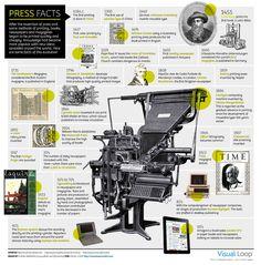 L'histoire de l'imprimerie, de 618 av. J-C à aujourd'hui, une infographie de Visual Loop