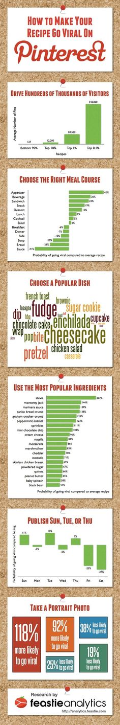 How to Make Your #Recipe Go #Viral on #Pinterest