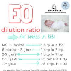 Essential oil dilution chart for babies & kids!