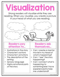 These reading anchor charts are a great addition to students reading journals and save teachers tons of time as they prepare for their reading minilesson. They will help students learn all about visualization and other important reading skills Reading Lessons, Reading Skills, Teaching Writing, Writing A Book, Reading Anchor Charts, Visualizing Anchor Chart, Reading Is Thinking, Reading Comprehension Strategies, Reading Strategies Posters