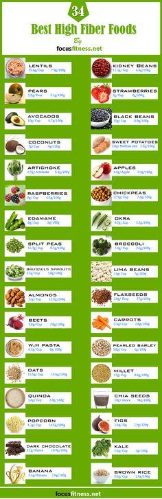 34 Best High Fiber Foods