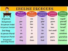 Pronoun examples: I,me,we, they, you,he,she, it, yours,himself, ourselves, its, my, that, this, those, us, who, whom... Pronoun Grammar, Grammar And Vocabulary, English Vocabulary, Learn English Grammar, English Writing, English Lessons, English Words, Teaching English, School
