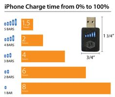 The Practical Meter helps you charge your phone faster