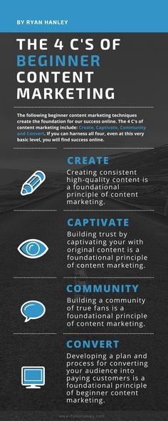 https://social-media-strategy-template.blogspot.com/ Beginner content marketing infographic- The 4 Cs: Create, Captivate, Community and Convert.