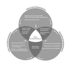Social Entrepreneurship Venn diagram!
