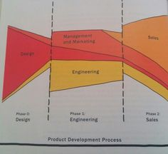 Product Development Process. Bill Buxton - Sketching User Experiences