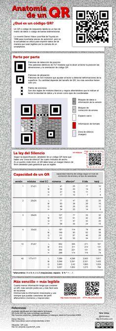 Anatomía de un código QR #infografia