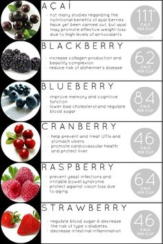 FITCLUB - Benefits of Berries