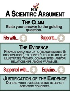Argument-Driven Inquiry - Home