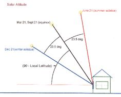 How to do a solar site assessment to set up passive solar heating systems
