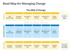 Organisational Change Management In Erp Projects  Change