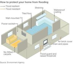 Graphic showing ways to protect a property from flood damage (Image: BBC)