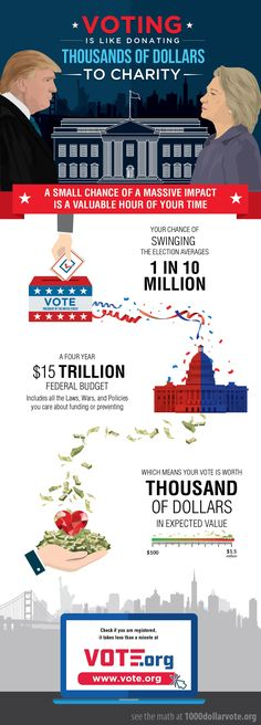 Infographic by fritzR for blyrrh. This flat design breaks down financials of the presidential election to encourage people to vote Trump or Hillary. #politics #Trump #Clinton