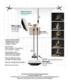 Regina Pagles Lighting Diagram | My new updated lighting dia… | Flickr