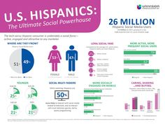 Five reasons why brands should include US Hispanics in their social media efforts.