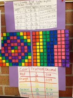 Love this idea combining art and math -- fraction art.