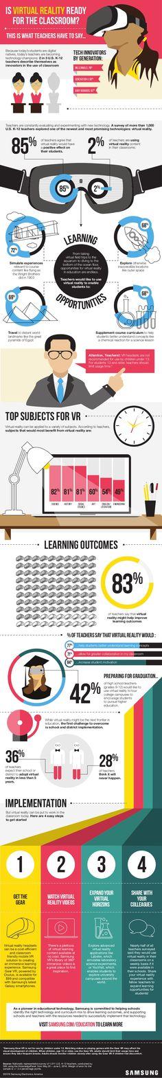 Hola: Una infografía que plantea si¿Está la Realidad Virtual preparada para el aula? Vía Un saludo